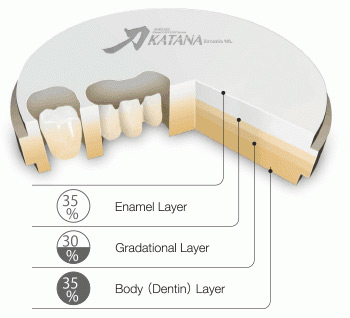 Katana Zirconia Multi-Layered структура